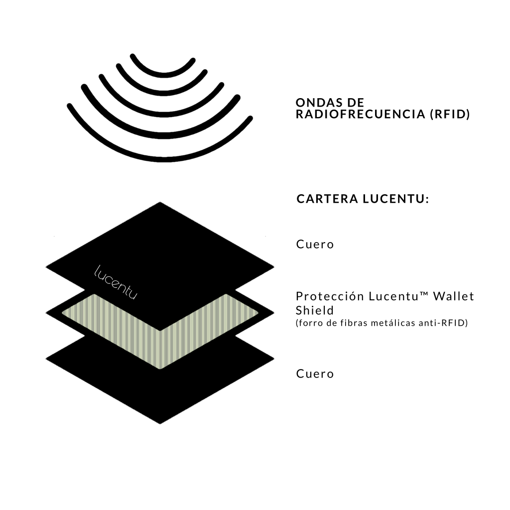 lucentu-cartera-rfid